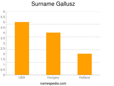 Surname Gallusz