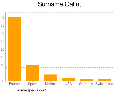 Surname Gallut