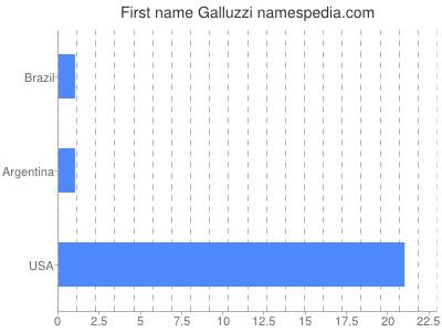 Given name Galluzzi