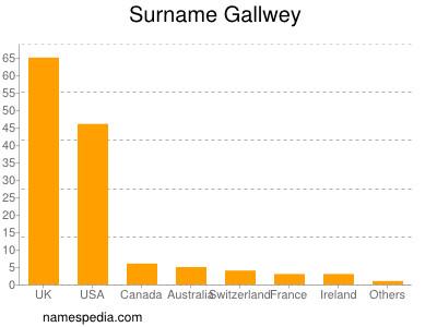 Surname Gallwey