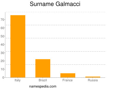 Surname Galmacci