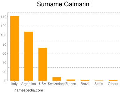 Surname Galmarini