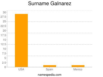 Surname Galnarez