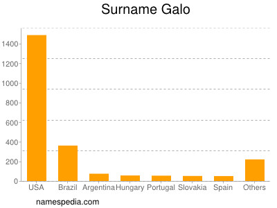 Surname Galo
