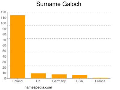 Surname Galoch