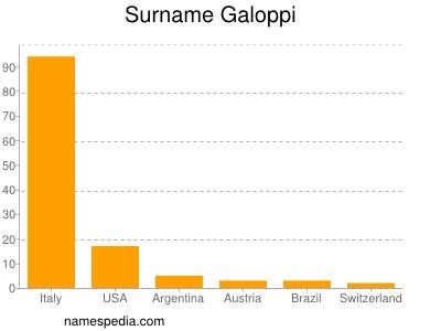 Surname Galoppi