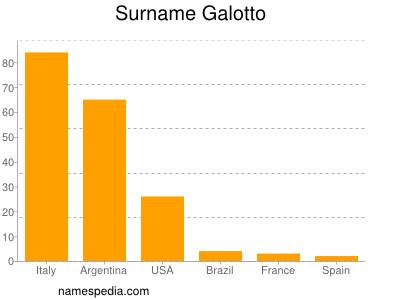 Surname Galotto