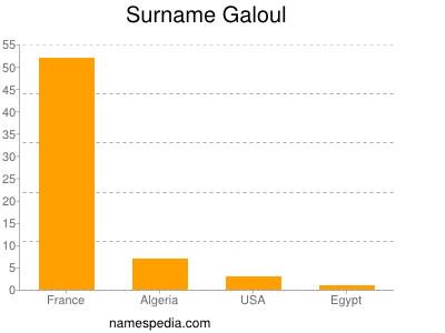 Surname Galoul