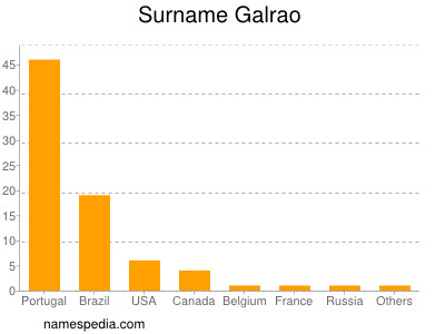 Surname Galrao