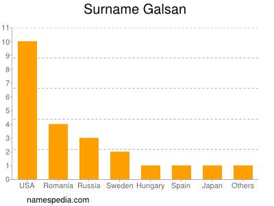 Surname Galsan
