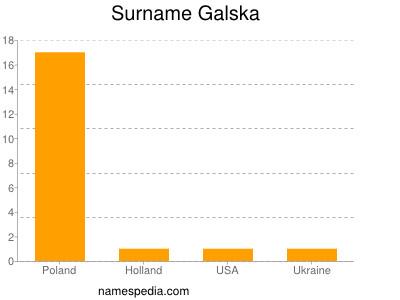 Surname Galska