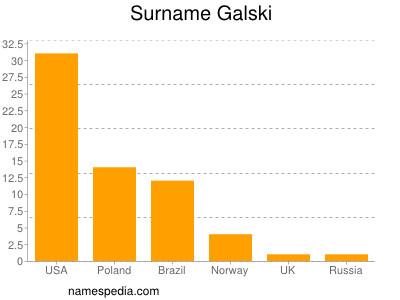 Surname Galski