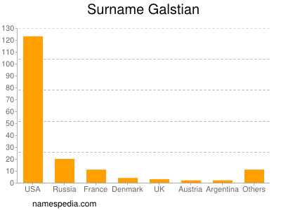Surname Galstian