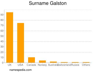 Surname Galston