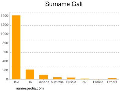 Surname Galt