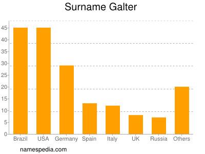 Surname Galter