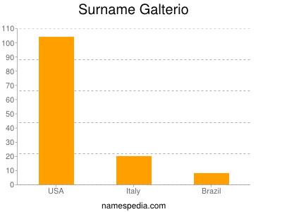Surname Galterio