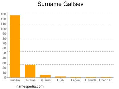 Surname Galtsev