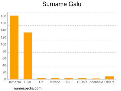 Surname Galu
