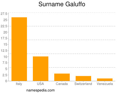 Surname Galuffo