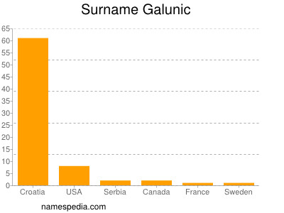 Surname Galunic