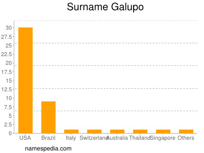 Surname Galupo