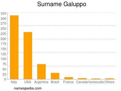Surname Galuppo