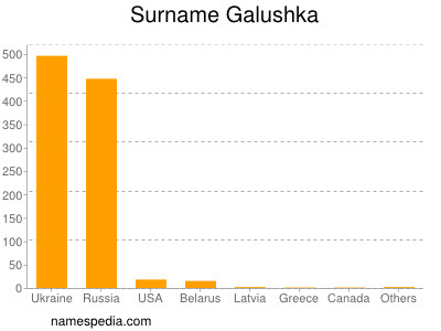 Surname Galushka