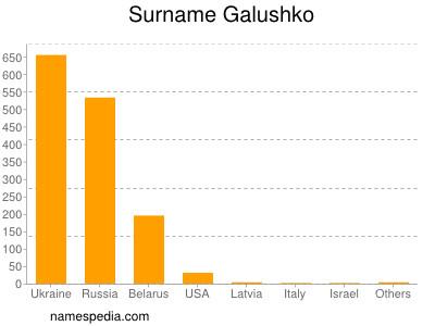 Surname Galushko