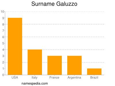 Surname Galuzzo