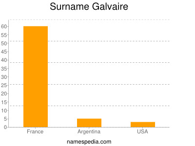 Surname Galvaire