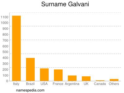 Surname Galvani