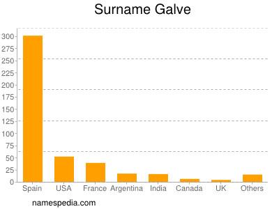 Surname Galve