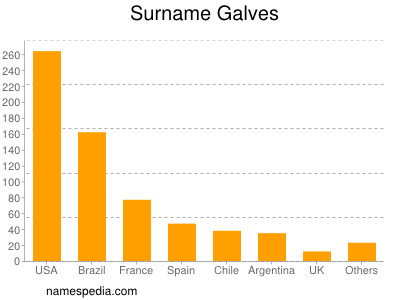 Surname Galves