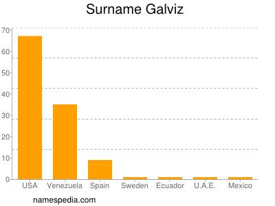 Surname Galviz