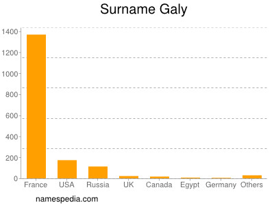 Surname Galy