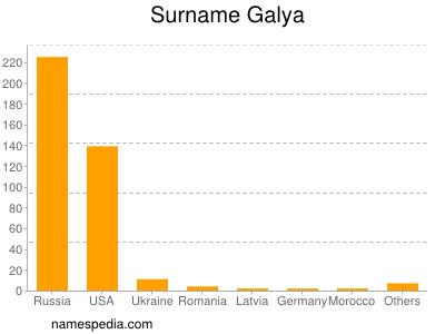 Surname Galya