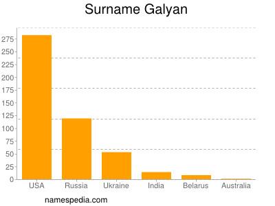 Surname Galyan