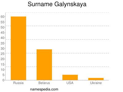 Surname Galynskaya