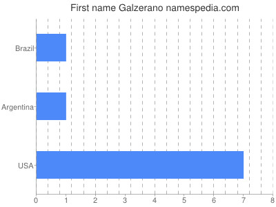Given name Galzerano