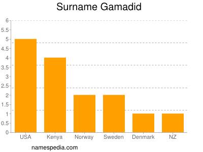 Surname Gamadid