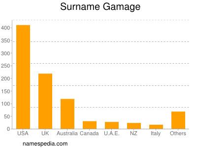 Surname Gamage
