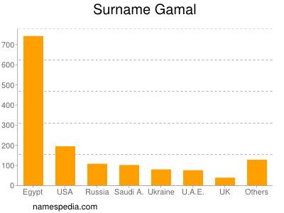 Surname Gamal