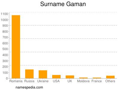 Surname Gaman