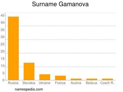 Surname Gamanova