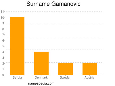 Surname Gamanovic