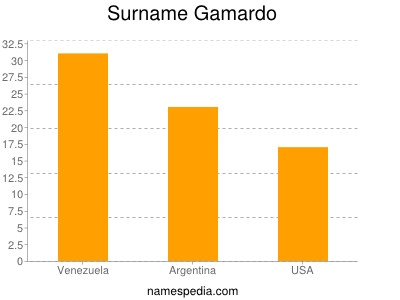Surname Gamardo