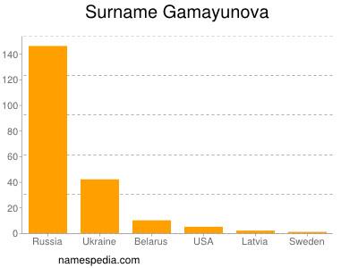 Surname Gamayunova