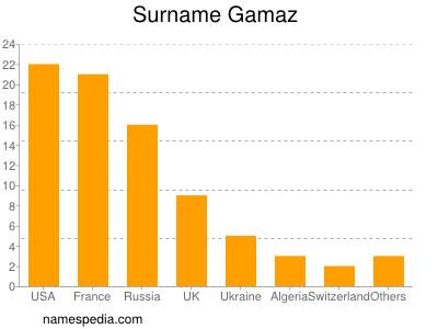 Surname Gamaz
