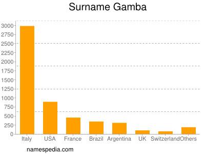 Surname Gamba
